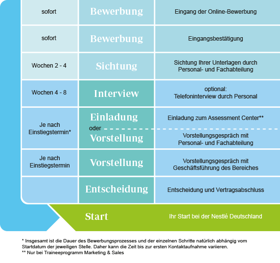 bewerbung als trainee - nestlé© deutschland ag, Einladung