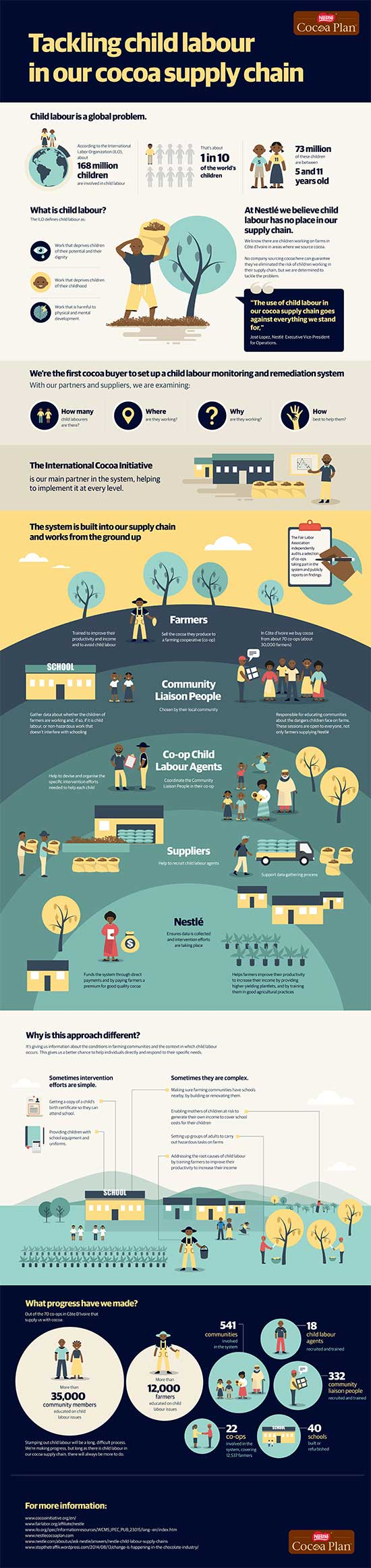 Click to view full screen in a new window: Child Labour in Cocoa Supply Chain infographic