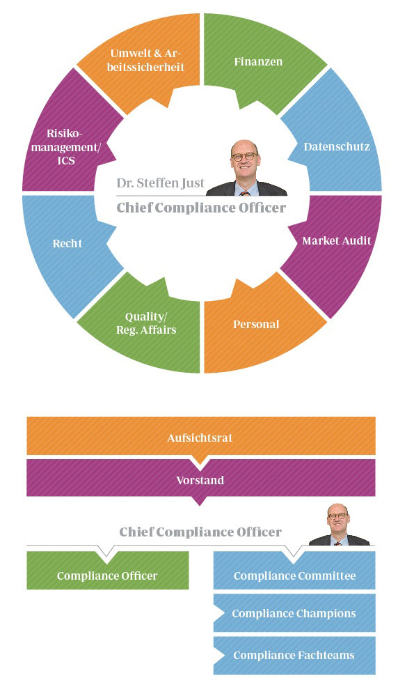 Dr. Steffen Just ist Nestlés Chief Compliance Officer.