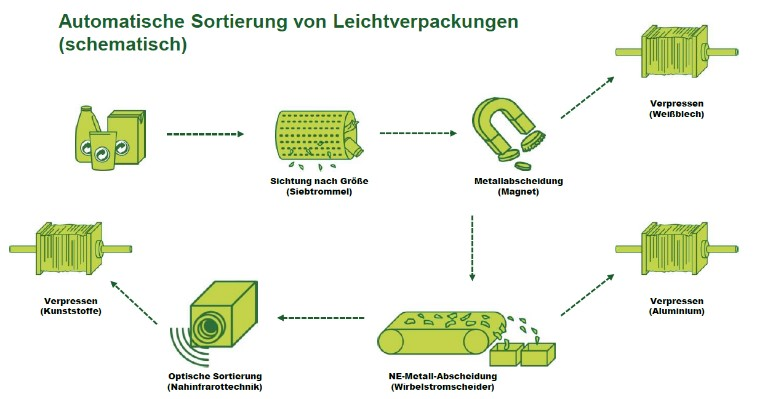 Der Recycling-Zyklus